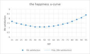 happiness u-curve