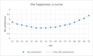 happiness u-curve